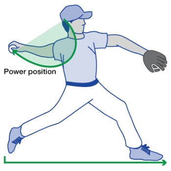 Mayo Clinic Power Position